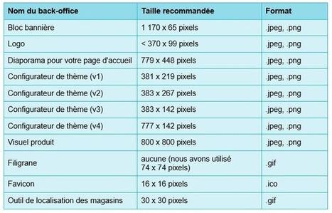 Tailles et formats d'images pour le thème par défaut de PrestaShop | Web & Marketing | Scoop.it
