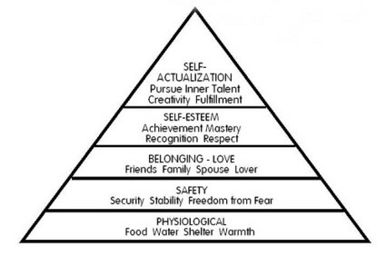 The Hierarchy of Needs For the Social Media User | Ed Tech | Scoop.it