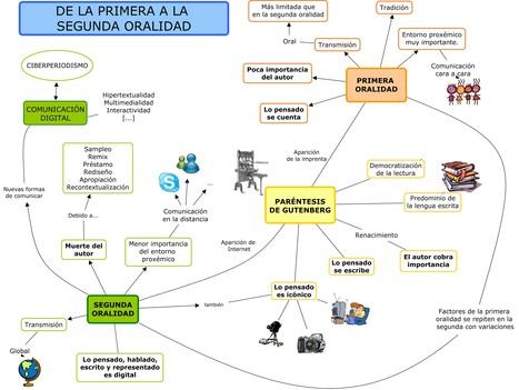 Mapa mental: de la primera a la segunda oralidad | Tecnología Educativa S XXI | Scoop.it
