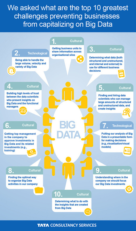 Mapcite's Location Intelligence Blog : 10 Greatest Challenges Preventing Businesses from Capitalizing on Big Data - INFOGRAPHIC | cloud | Scoop.it