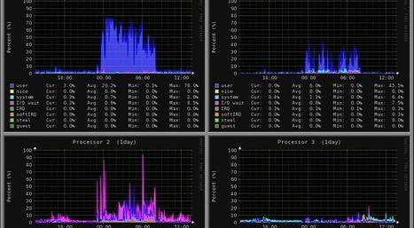 Monitorix 3.2.0 Now Supports Raspberry Pi Sensors Graph | inalia | Scoop.it
