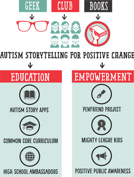 Autism Storytelling for Hope and Change - Geek Club Books | Autism | Scoop.it