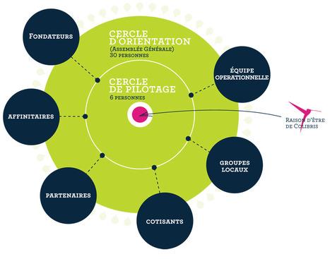 Une gouvernance novatrice | Mouvement Colibris | actions de concertation citoyenne | Scoop.it