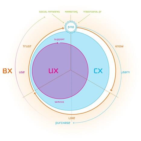 Design UX: remettre l'humain au cœur de la relation client   User eXperience & Customer eXperience   Scoop.it
