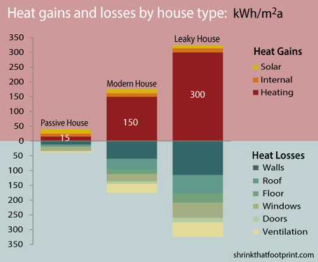 Passive House Infographic Shows the Benefits of Building Efficient, Tightly Insulated Homes | Energy Efficiency | Scoop.it