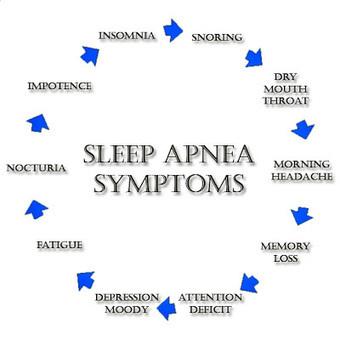 MRLUNKs HideOut: Cannabinoids can treat sleep apnea. | MrLunk's Cannabis Hideout... | Scoop.it