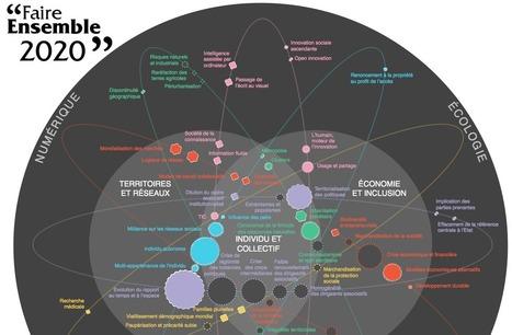 [Infographie] Vers quel modèle de société allons nous ? | Lygier | Scoop.it