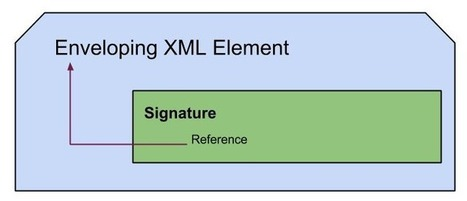 Signing SOAP Messages - Generation of Enveloped XML Signatures | XML | Scoop.it