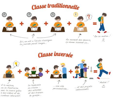 Classe Inversée - Libérons l'éducation | Inverser sa classe – la vider pour mieux la remplir | Scoop.it
