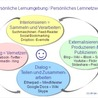 Synchronous Networked Learning