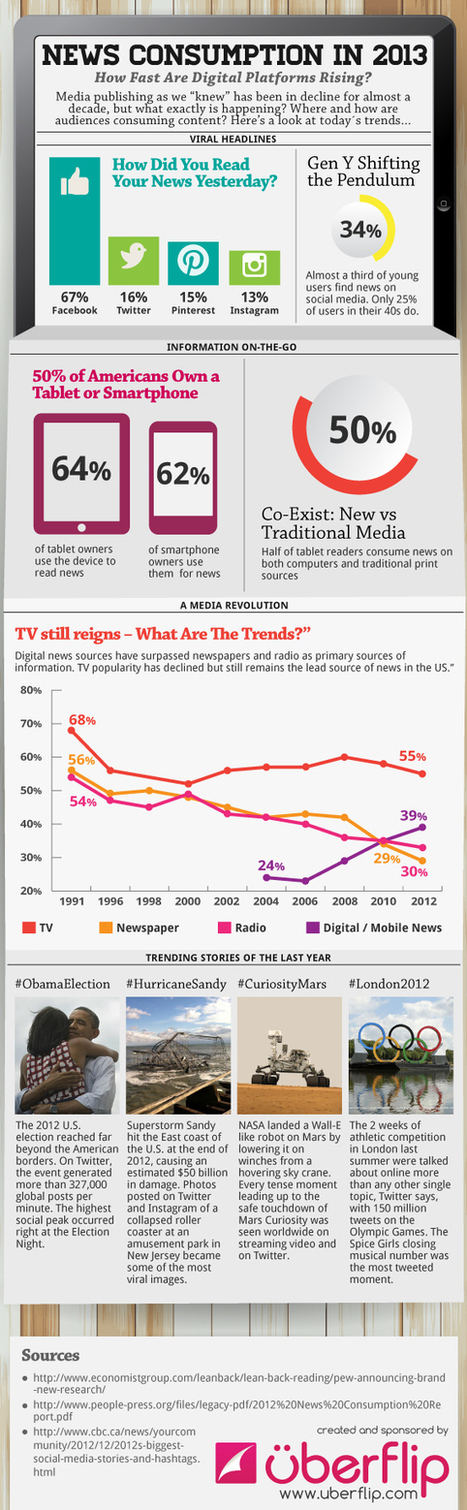 News Consumption in 2013 [INFOGRAPHIC] | Japanese Extension Issues | Scoop.it
