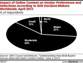 B2B Decision-Makers Say Content Can Persuade Them to Buy | Influence Marketing Strategy | Scoop.it