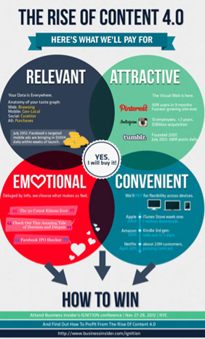 The Rise Of Content 4.0 [Infographic + Marty Note] | Social and digital network | Scoop.it