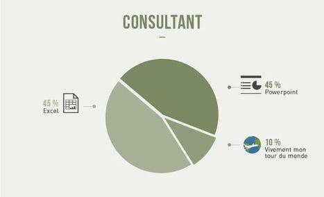 Graphiste, prof, avocat...les métiers déchiffrés (avec humour) en infographies | Infographie | Scoop.it