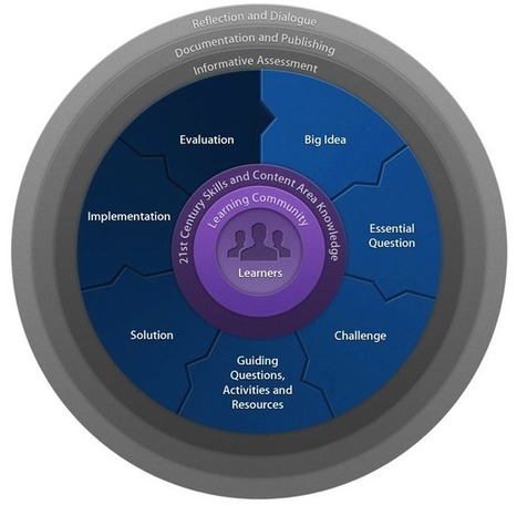 Challenge Based Learning - What's The Big Idea? | Newington Professional Reading | Scoop.it