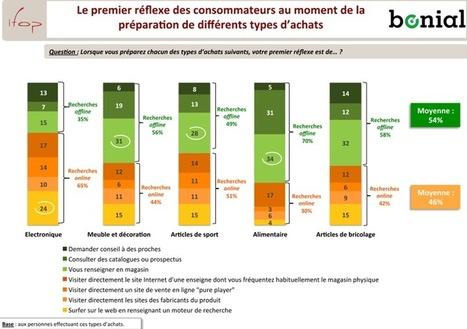 Etude e-commerce Ifop – Bonial : Baromètre de la consommation connectée   Séminaires e-Commerce   Commerce connecté   Scoop.it