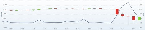 Why the price of Bitcoins just plunged 30 percent on Mt. Gox | Virtual Payments | Scoop.it