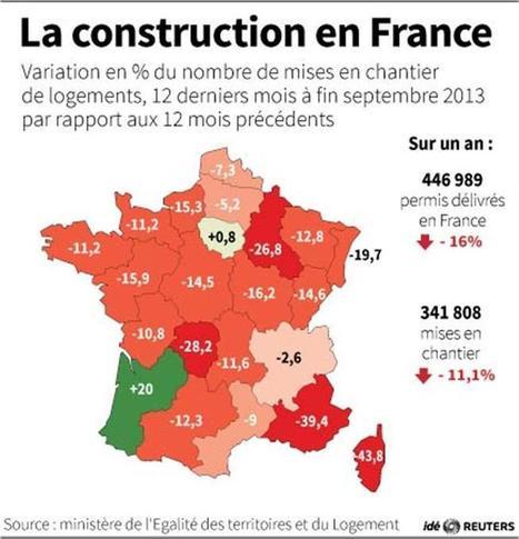 La baisse des permis de construire ralentit en France | Immobilier | Scoop.it