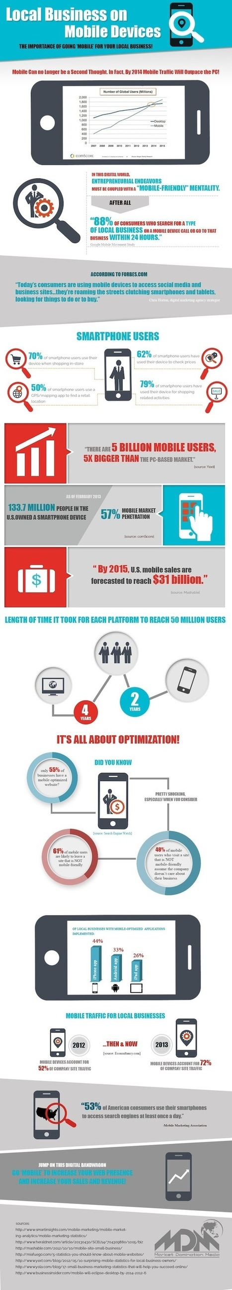 Why Local Businesses Need to be Found on Mobile Devices [Infographic]   Social Media   Scoop.it