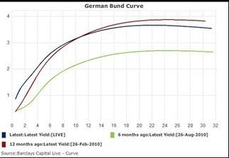 Obbligazioni, dall'analisi passando dal singolo titolo, all'analisi delle scadenze (tramite la curva dei rendimenti) | Opinione Mercati Finanziari | Scoop.it