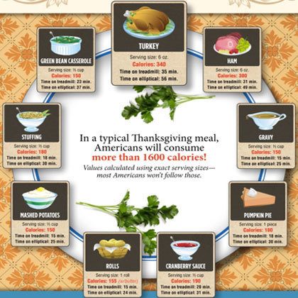 9 Thanksgiving Infographics Worth Checking Out | Fitness and Weight Loss Made Easy | Scoop.it