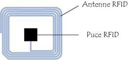RFID (Radio Frequency IDentification) | la NFC, ça vous gagne | Scoop.it