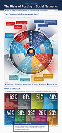 Public or Private? The Risks of Posting in Social Networks | Malware Blog | Trend Micro | Infographie | Scoop.it