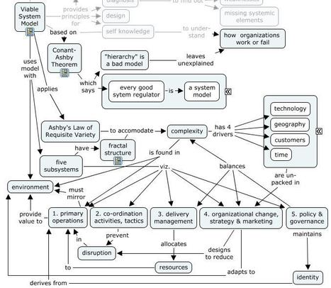 The Viable System Model | Complexity & Systems | Scoop.it
