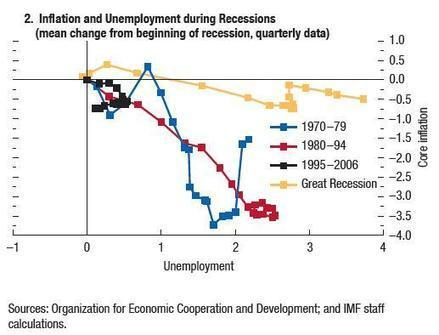 22-2 Phillips Curve in Recession | Group 6 Ch. 22 | Scoop.it