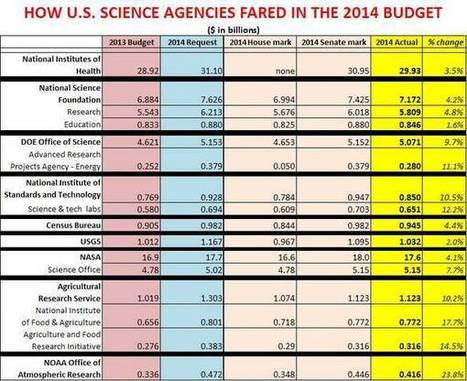 U.S. Science Agencies Get Some Relief in 2014 Budget | Higher Education and academic research | Scoop.it