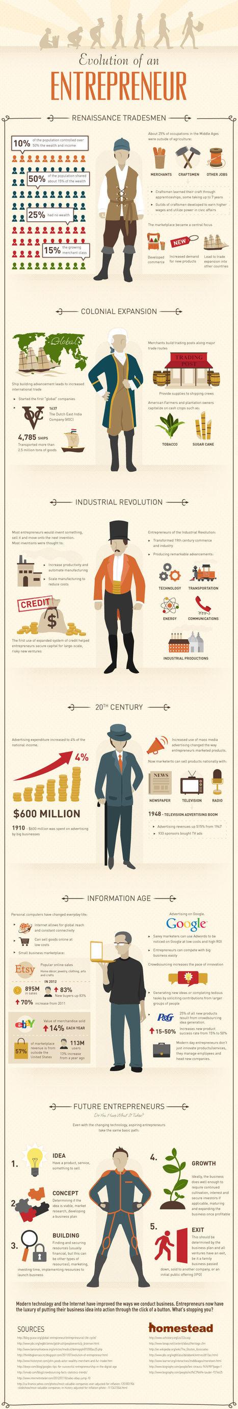 Cómo han evolucionado los emprendedores #infografia #infographic #entrepreneurship | Proyecto Empresarial 2.0 | Scoop.it