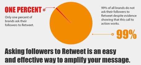 How To Optimize Your Tweets To Increase Engagement | Twitter Marketing Essentials | Scoop.it