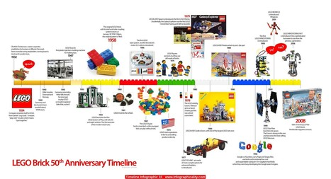 Timeline Infographic 31 | Psych Infograph Project | Scoop.it