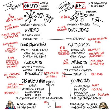Grupo vs. Red | eLearning | Scoop.it
