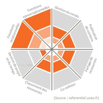 La outils de la collaboration du cyber-espace (non exhaustif) | Coaching de l'Intelligence et de la conscience collective | Scoop.it