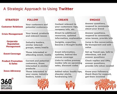 "A Strategic Approach to Twitter | ""#Google+, +1, Facebook, Twitter, Scoop, Foursquare, Empire Avenue, Klout and more"" 