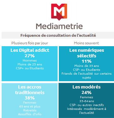 Les Français toujours friands d'actu | DocPresseESJ | Scoop.it