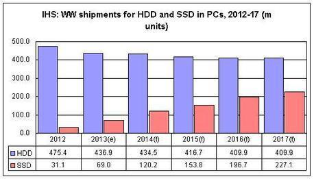 Demand for SSDs in PCs to boom through 2017, says IHS | Κυριότερες ειδήσεις | Scoop.it