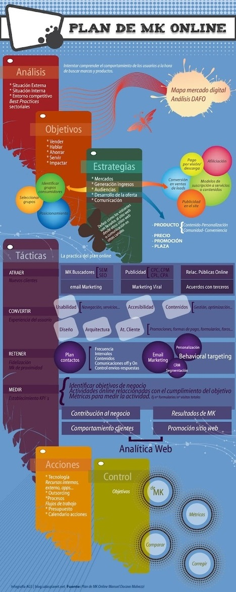 Plan de Marketing 2.0 (I) | Social Media | Scoop.it