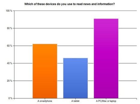 How Mobile Phones Could Kill The News Media | Buy mobiles india | Scoop.it