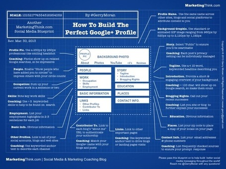 How To Build The Perfect Google Plus Profile (Infographic) | Business 2 Community | Internal Collaboration and Social Tools | Scoop.it