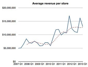 Apple retail revenues per visitor reach new record | The *Official AndreasCY* Daily Magazine | Scoop.it