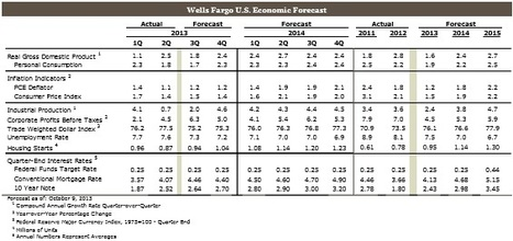 Weekly Economic & Financial Commentary    USA | Analysis Economic Report | Scoop.it