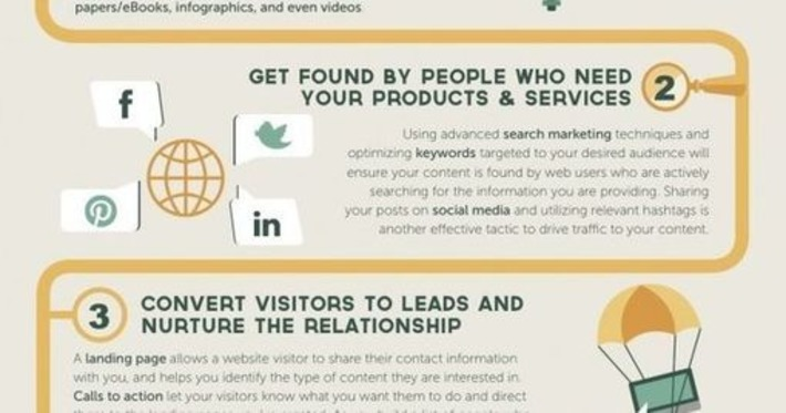 The 5 Steps Of #Inbound Marketing #Infographic | Leading Digital Transformation | Scoop.it