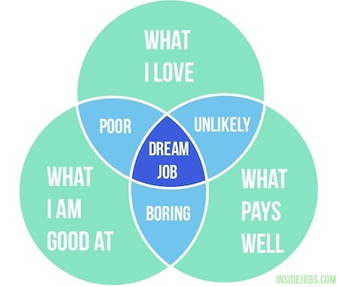 How To Choose A Career: 7 Steps For When You Have No Idea What You Want To Do | Inside Jobs | GEL | Scoop.it