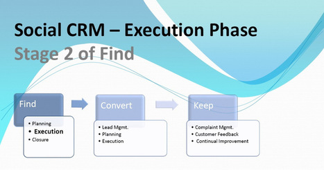 Social CRM | Find | Execute Phase | Customer Relationship Management | Scoop.it