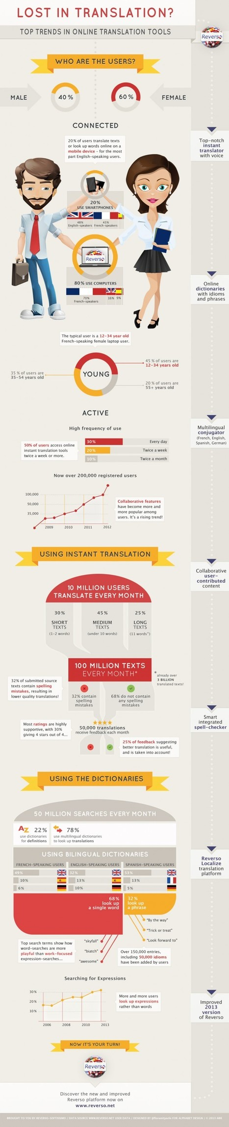 Top Trends in Online Translation Tools [INFOGRAPHIC] | Dana Translation | Scoop.it