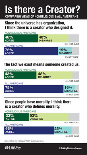 Religious or not, many Americans see a creator's hand | The Atheism News Magazine | Scoop.it