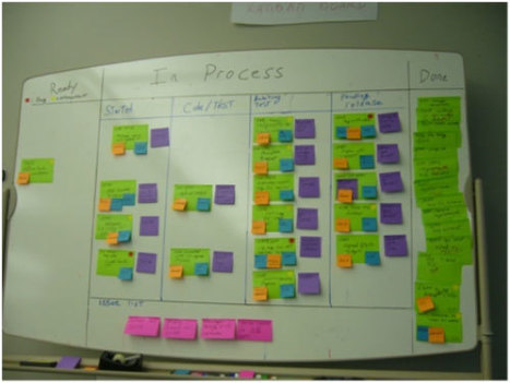 A Productivity Comparison of Kanban and Scrum   Agile Software Development & Application Lifecycle Management   Scoop.it