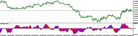 Range Bars - | Emini trading systems | Scoop.it